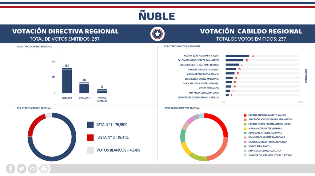 https://partidorepublicanodechile.cl/wp-content/uploads/2020/07/Ñuble.jpg